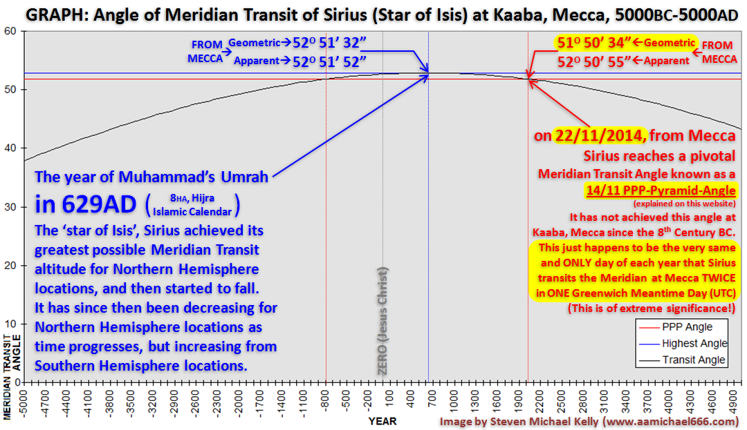 https://aamichael666.files.wordpress.com/2014/11/graph-5000bc-5000ad-sirius-meridian-transits-mecca-and-14-11-ppp-pyramid-angle-clock-tower-terror-attack-22-11-2014.png