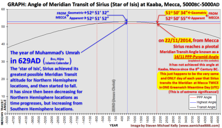 Graph 5000BC-5000AD--Sirius Meridian Transits--Mecca and 14-11-PPP-Pyramid Angle--Clock Tower Terror Attack 22-11-2014