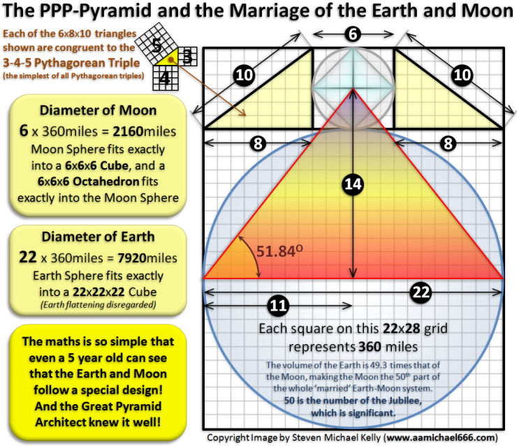 PPP-Pyramid and the Marriage of the Earth and Moon---Simple Maths