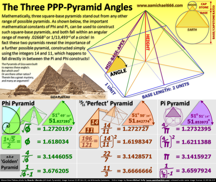 The Three PPP-Pyramid Angles---Phi-14-11-Pi