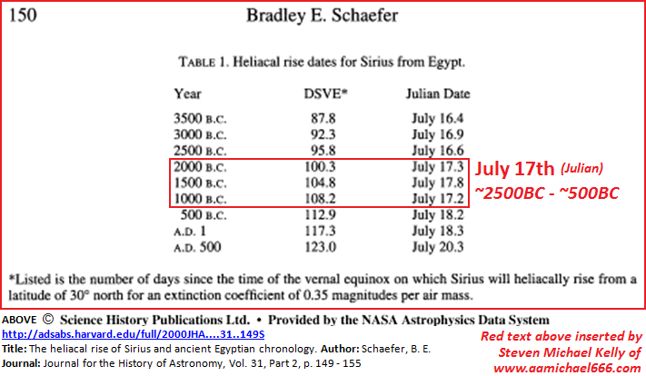 Heliacal Rising of Sirius from Memphis-from B E Schaefer study-17th July-MH17 Falling Star coincidence