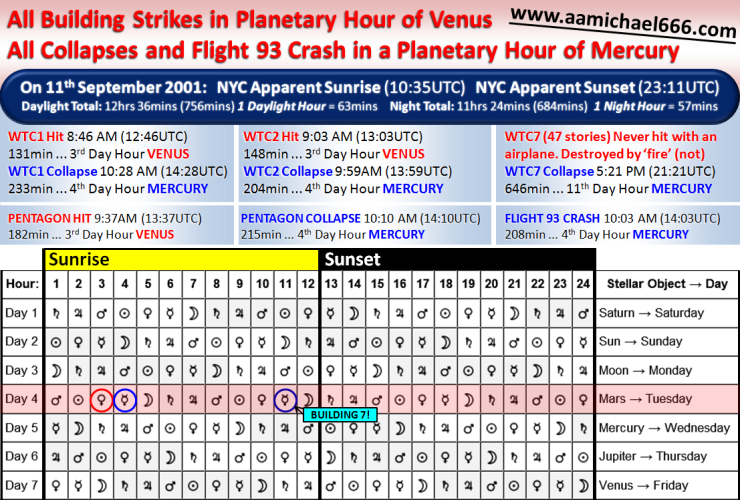 11th September 2001 Terror Attacks Astrological Planetary Hours