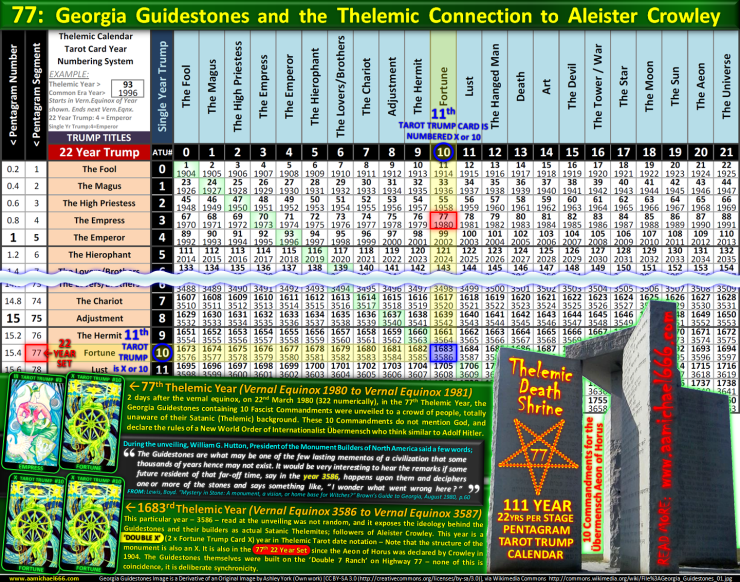 77 Georgia Guidestones Thelemic Pentagram Calendar Connectio To Aleister Crowley And New World Order