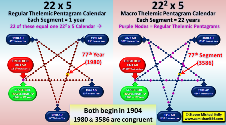 Thelemic Pentagram Calendars and Georgia Guidestones and 77 numeric