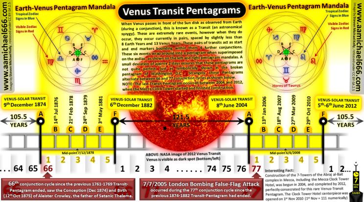 Venus-Solar Transit Pentagrams 77 London Bombings and Mecca Clock Tower
