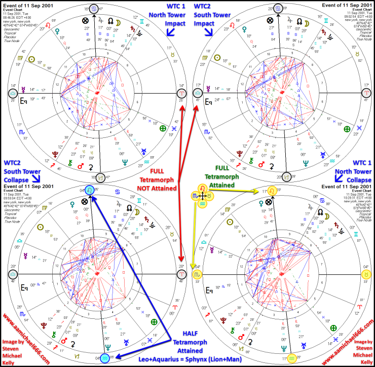 WTC1 and WTC2 Impacts and Collapses Astrological Charts 11th Sept 2001 Tetramorph
