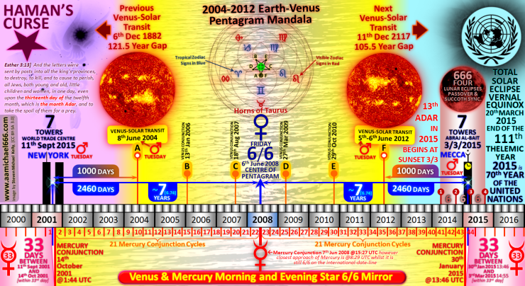 666 3rd March 2015 Hamans Curse Arab Jewish War Mecca Clock Tower Terrorist Attack---VENUS and MERCURY MIRROR