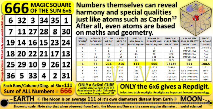 6x6 Magic Square of Sun and 6x6x6 Magic Cube Weird 666 Science and Maths--Moon and Earth 111--Carbon 12 Atom
