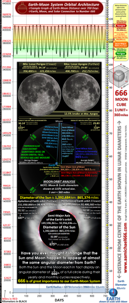 Earth-Moon System Orbital Architecture 700 Day Moon Distance Graph and Earth-Moon-Solar 666 Connection