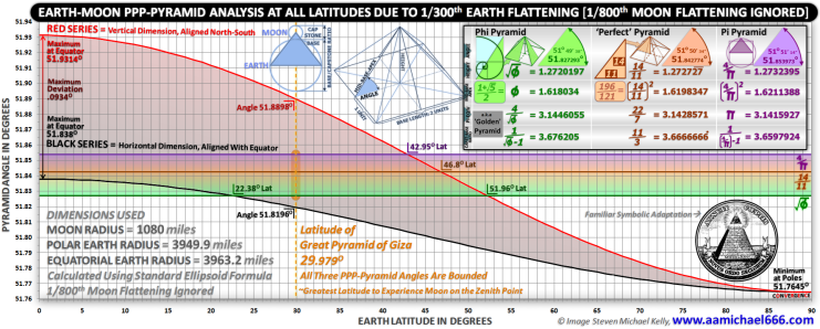 GRAPH VISUAL--Earth-Moon PPP-Pyramid Analysis At All Latitudes Due To Earth Flattening-Pyramid of Giza Lunar Standstill Shown