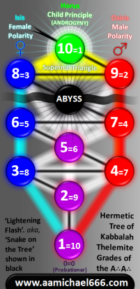 Thelemic Hermetic Kabbalistic Tree Showing Grades And Principles