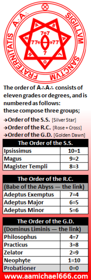 Grades of the Order of A A - Three SubOrders of Aleister Crowley - Thelema