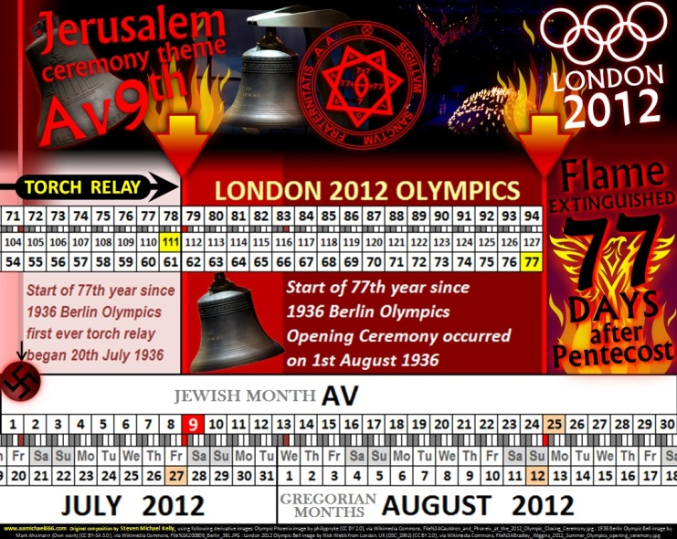 London 2012 77th Year since 1936 Berlin NAZI Fire Torch Lighting---111 from Passover---77 from Pentecost